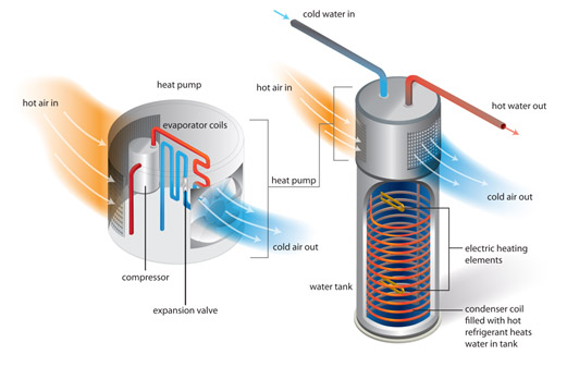 How a Heat Pump water heater works
