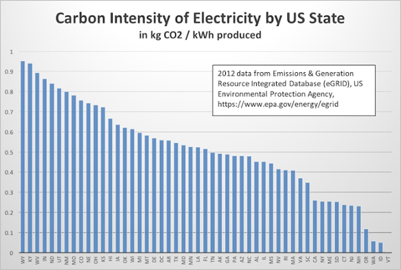 electricity-carbon-intensity-by-state-egrid-2012-900
